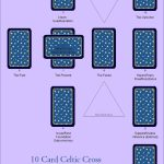 The Celtic Cross Tarot Spread – 10 Card Traditional
